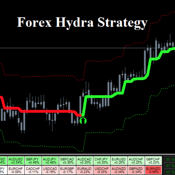 Forex Hydra Strategy