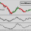 Forex Millionaire Indicator