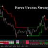 Forex Uranus Strategy