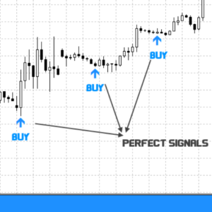 Scalar Non Repainting Trading System