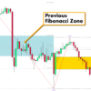 Fibonacci Golden Zone Indicator