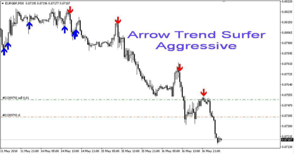 Arrow Trend Surfer Indicator v1.1