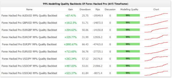 Forex Hacked EA