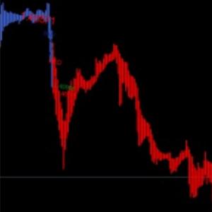 Renko Gram Indicator (NEW for latest MT4)