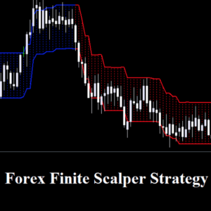 Forex Finite Scalper Indicator