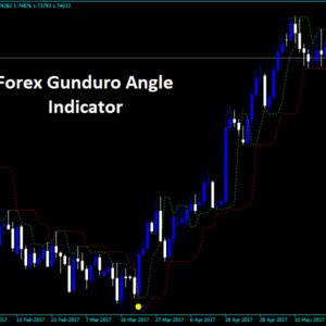 Forex Gunduro Angle Indicator