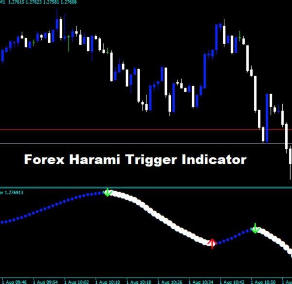 Harami Trigger Indicator