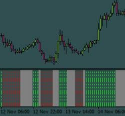 Trend and Flat Indicator